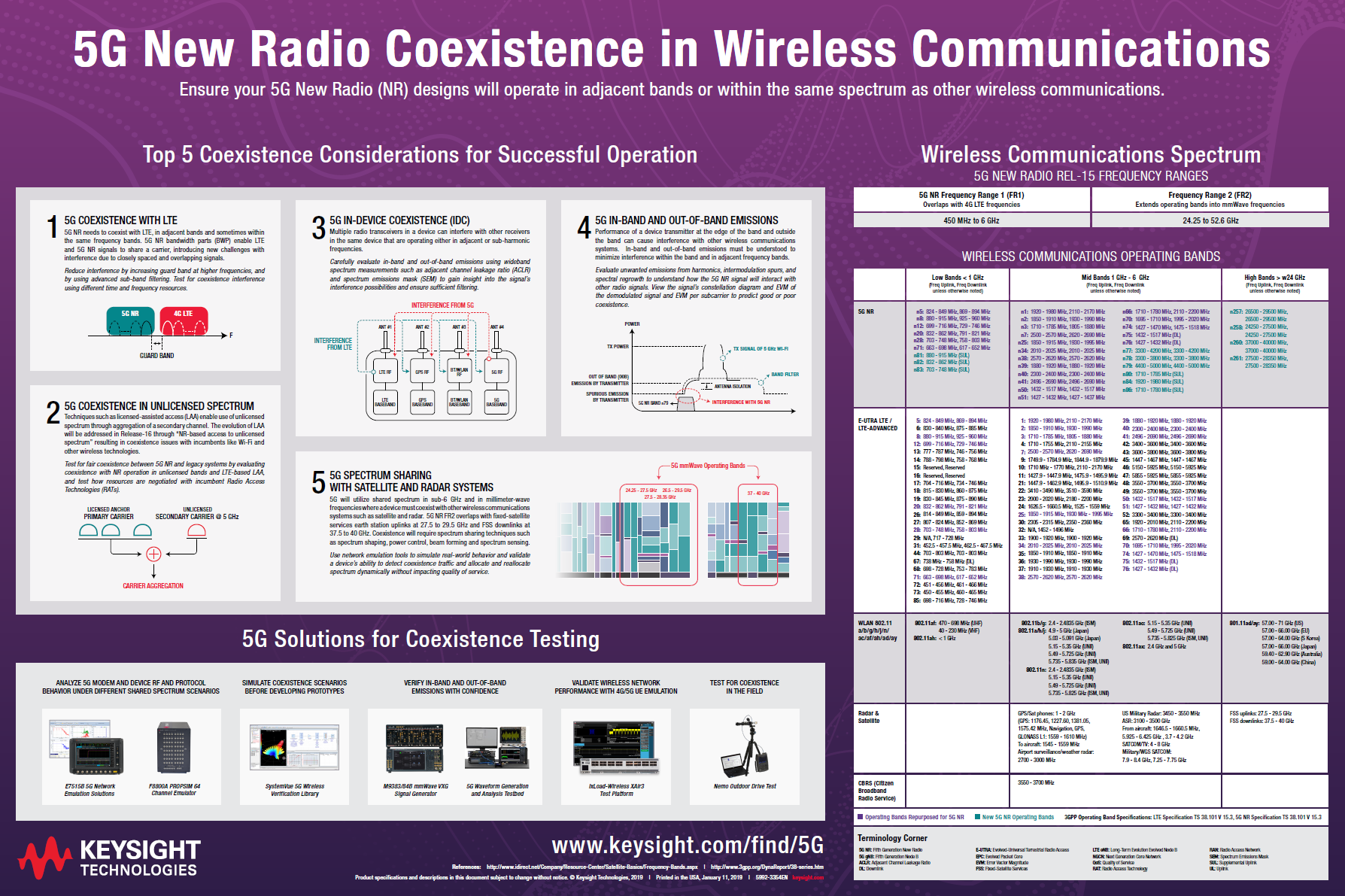 5g network, Keysight 5G Poster - Download PDF