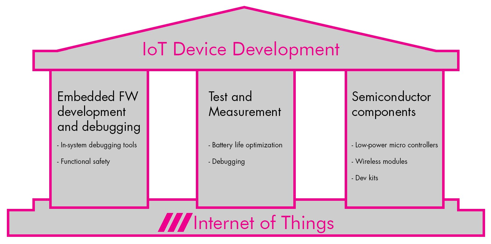 CControls IoT - IoT Device Development