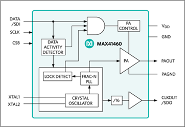 MAX41460 300MHz–960MHz ASK and (G)FSK Transmitter with SPI Interface