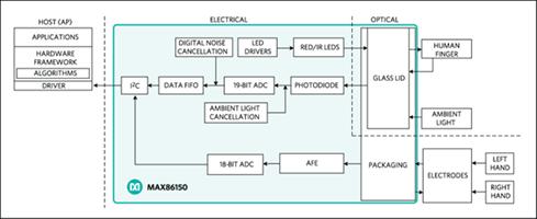 MAX86150 Integrated Photoplethysmogram and Electrocardiogram Bio-Sensor Module