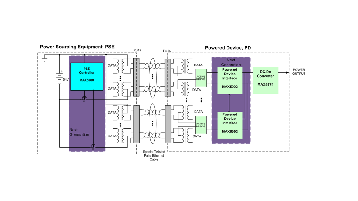 MAX5992A & MAX5992B – Multisource, High-Power, High-Performance Powered Device Controllers