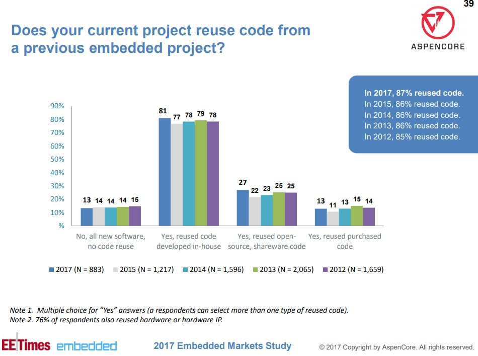 Embedded Market Study code reusing