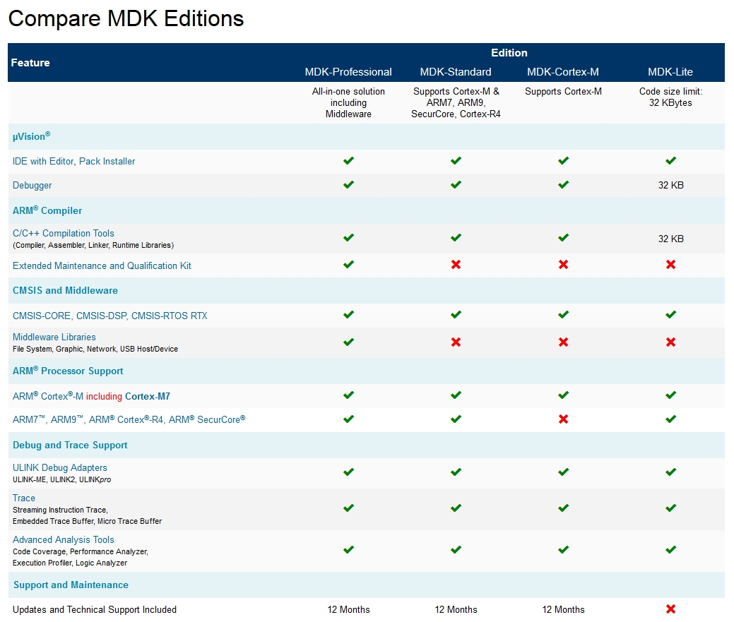 Compare MDK Editions | Arm Keil